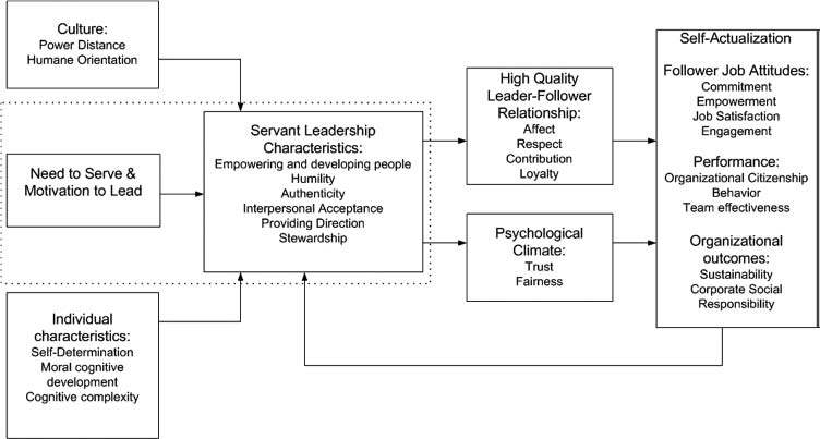 "Figure 1: ""A Conceptual Model of Servant Leadership"" (Dierendonck, 2011, 1233)."
